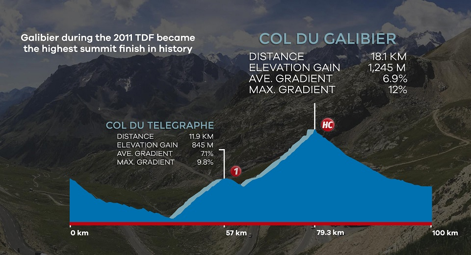 Cycling profiles of the legendary Col du Telegraphe and Col du Galibier climbs