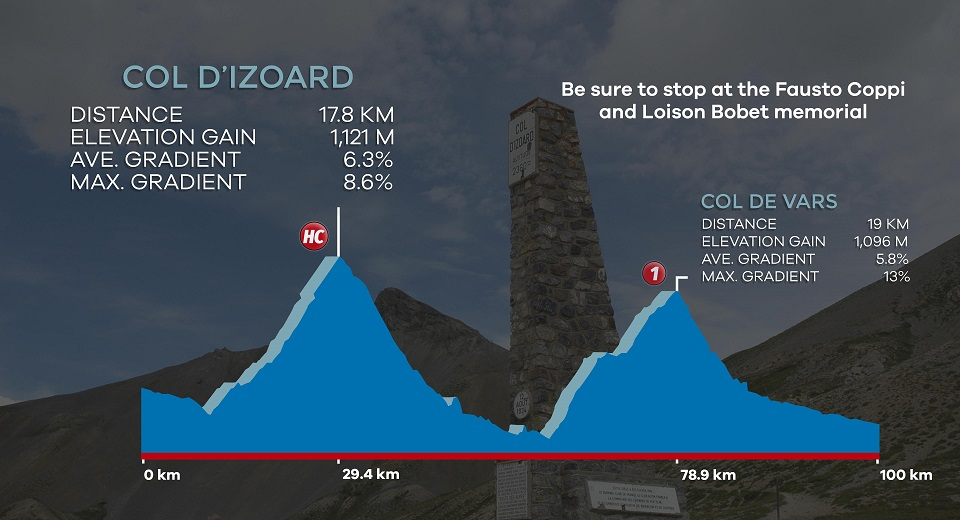 Col d'Izoard road cycling profile from Briancon