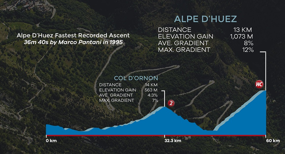 Alpe d'Huez road cycling profile