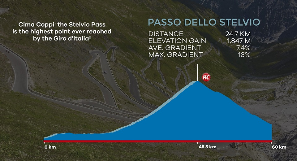 Stelvio Pass cycling profile