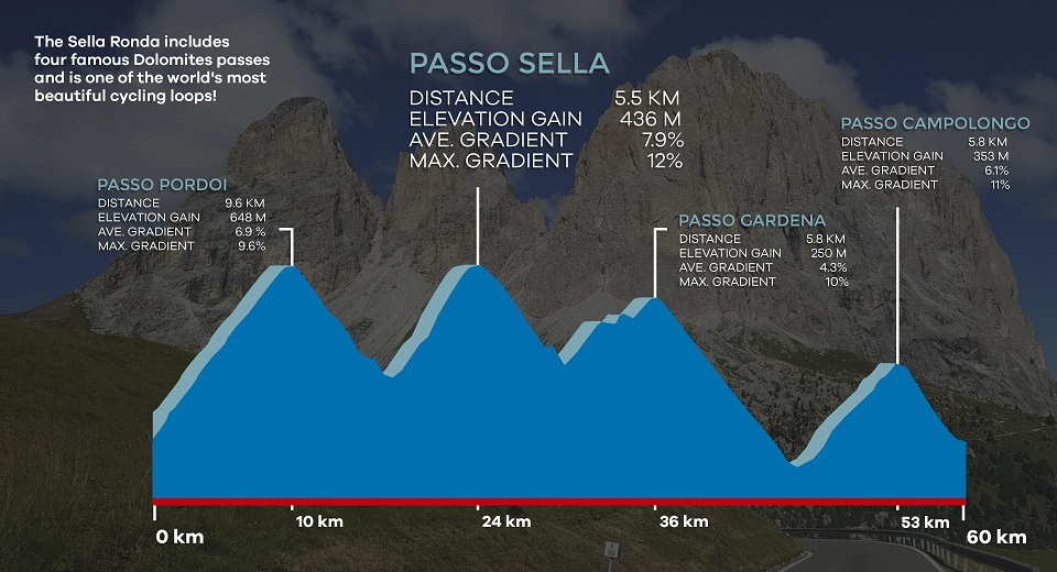 Sella Ronda cycling profile